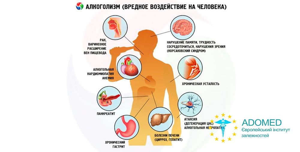 Алкогольна залежність як причина безлічі хвороб
